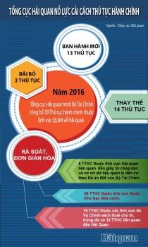 [Infographics] Tổng cục Hải quan nỗ lực cải cách thủ tục hành chính