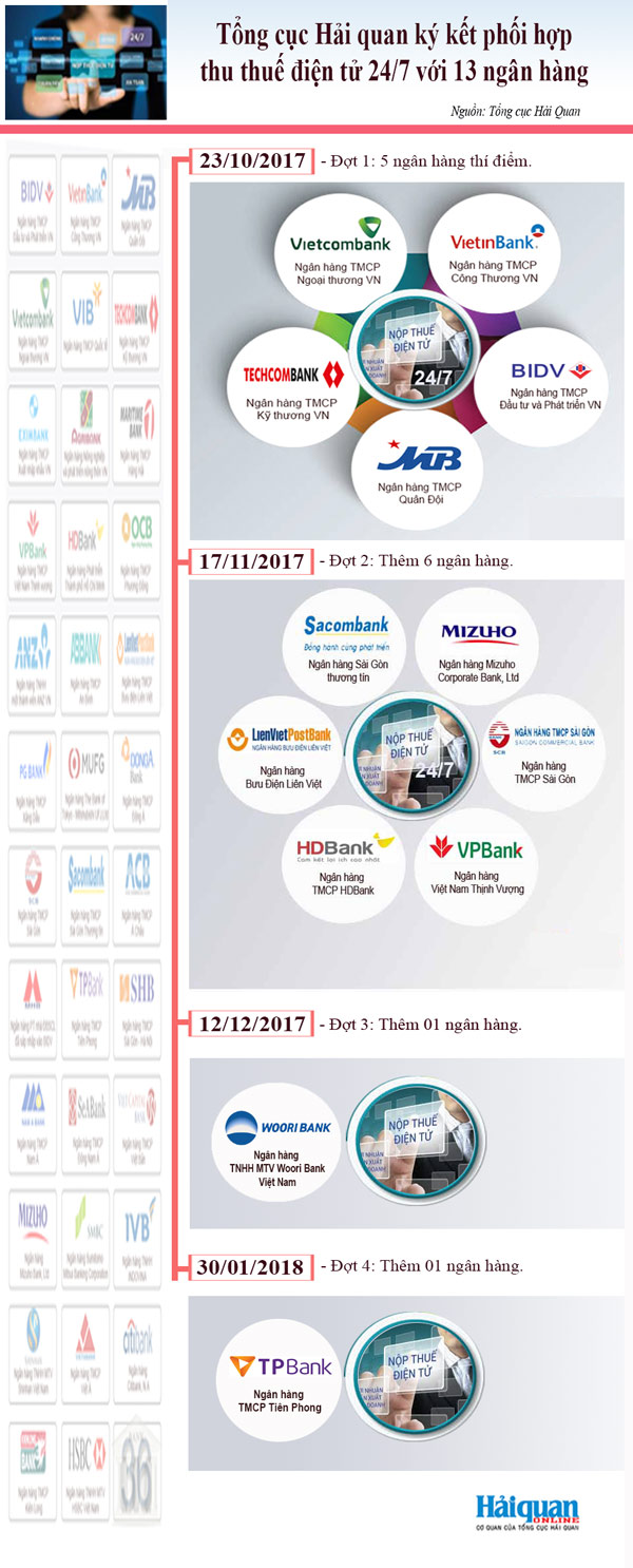 infographics tong cuc hai quan ky ket voi 13 ngan hang phoi hop thu thue dien tu 247