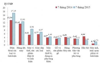 7 tháng năm 2015: Kim ngạch hàng hóa xuất nhập khẩu đạt 187,06 tỷ USD