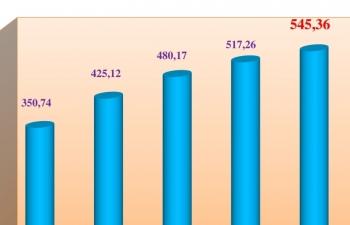 Nhiệm kỳ Đại hội XII của Đảng: Kim ngạch xuất nhập khẩu đạt hơn 2.300 tỷ USD
