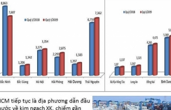 Infographics: 11 tỉnh, thành xuất khẩu tỷ USD