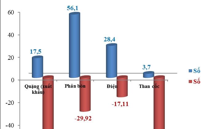 Hải quan Lào Cai tập trung giải pháp giúp tăng số thu ngân sách