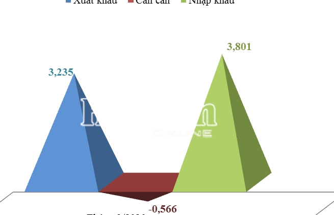 Đạt hơn 7 tỷ USD, kim ngạch XNK tại Hải quan Hải Phòng phục hồi trong đại dịch