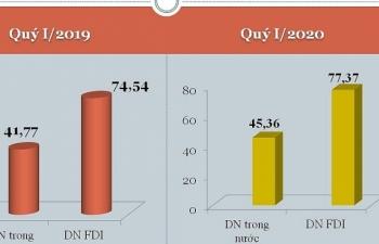 Doanh nghiệp Việt chiếm hơn 45 tỷ USD kim ngạch xuất nhập khẩu