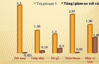 Xuất nhập khẩu Việt - Mỹ đạt hơn 19 tỷ USD giữa Covid - 19