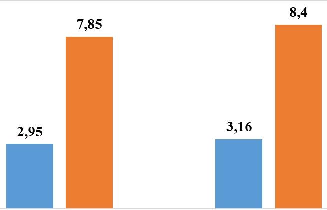 Ô tô nhập khẩu từ Hàn Quốc tăng 13 lần