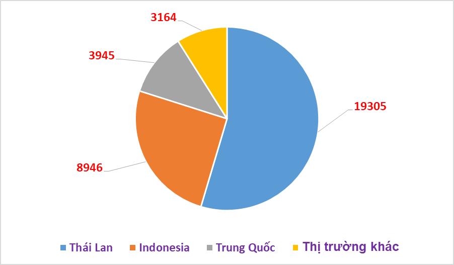 Ô tô nhập khẩu từ Thái Lan tăng mạnh, chiếm gần 55% thị phần cả nước
