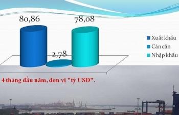 Kim ngạch xuất nhập khẩu tháng 4 giảm 10 tỷ USD