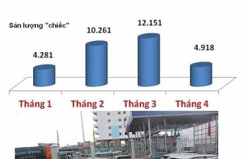 Ô tô nhập khẩu trong tháng 4 giảm gần 60%