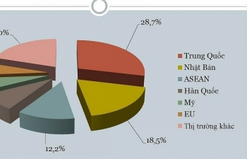 Nhập khẩu hơn 78 tỷ USD, gần 29% hàng Trung Quốc
