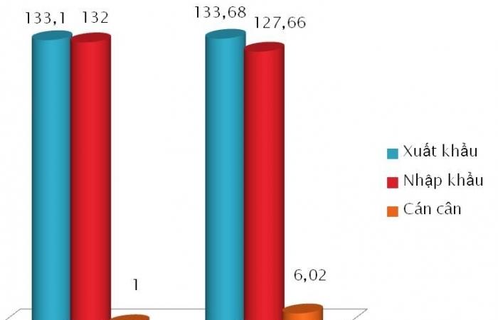 Việt Nam xuất siêu hơn 6 tỷ USD