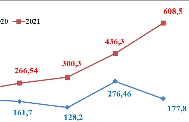 Nhập khẩu từ Brazil tăng 1 tỷ USD trong 6 tháng đầu năm