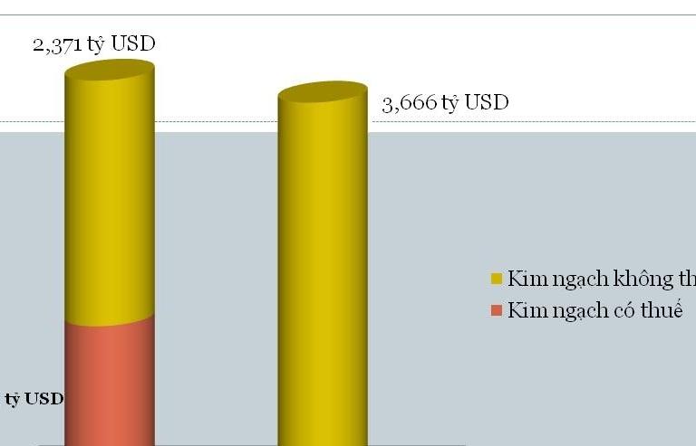 1 tháng, Hải quan Hải Phòng thông quan lượng hàng hóa trị giá hơn 7 tỷ USD