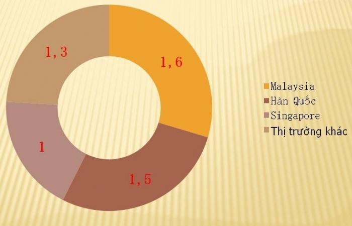 76% xăng dầu nhập khẩu từ Malaysia, Hàn Quốc, Singapore