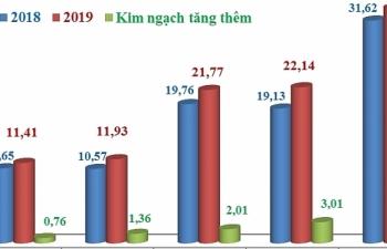 Những nhóm hàng xuất nhập khẩu tăng mạnh nhất nửa cuối tháng 8