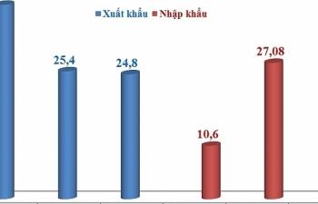 Kim ngạch xuất nhập khẩu đạt gần 383 tỷ USD