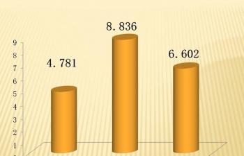 Ô tô nhập khẩu tiếp tục tăng vọt