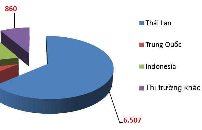3 quốc gia châu Á chiếm 92% lượng ô tô nhập khẩu trong tháng 8
