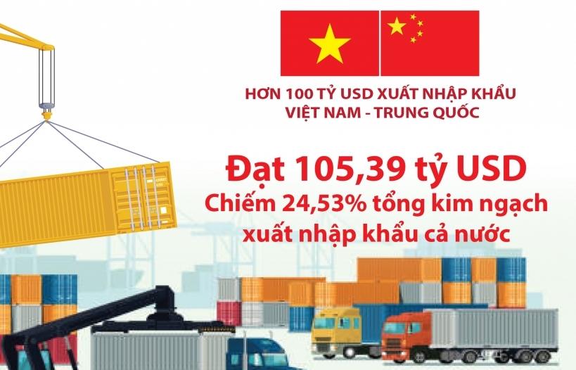 Infographics: Xuất nhập khẩu với Trung Quốc vượt 100 tỷ USD