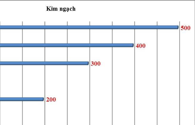 Việt Nam sẽ sớm đạt 500 tỷ USD kim ngạch ngạch xuất nhập khẩu