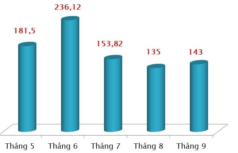 Xuất khẩu gần 1 tỷ khẩu trang y tế