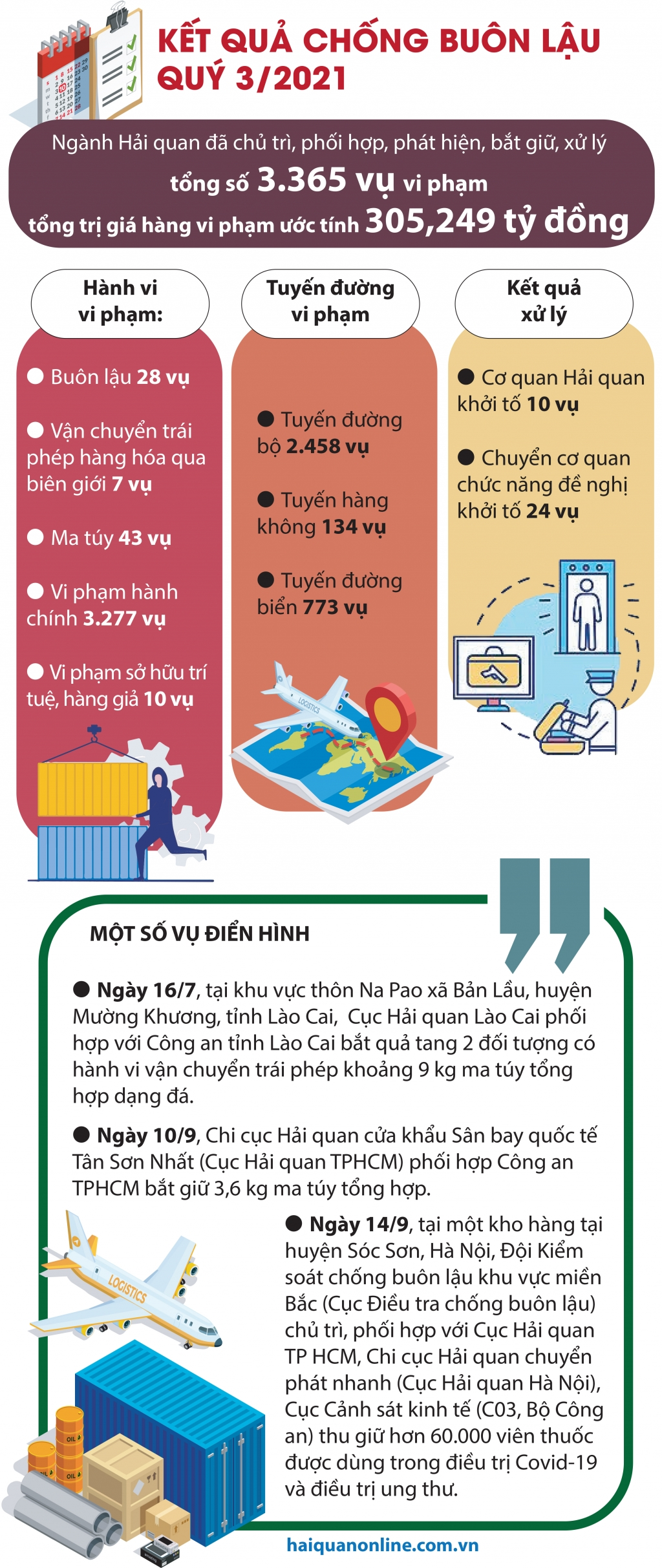 Infographics: Kết quả chống buôn lậu nổi bật của ngành Hải quan trong quý 3