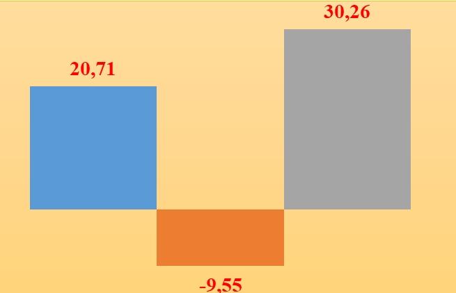 Xuất nhập khẩu với ASEAN đạt hơn 50 tỷ USD