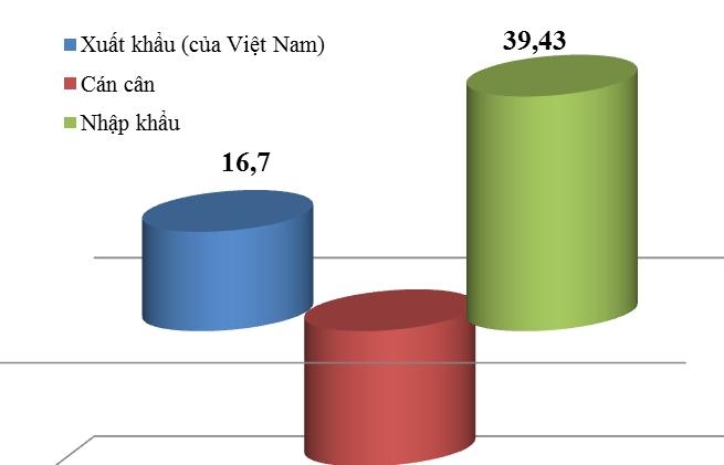 Thương mại Việt Nam- Hàn Quốc đạt hơn 56 tỷ USD