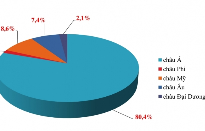10 tháng Việt Nam chi trên 51 tỷ USD nhập khẩu máy tính và sản phẩm điện tử