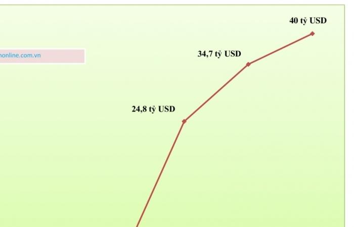 Xuất khẩu của TPHCM gấp hơn 4.000 lần Bắc Kạn
