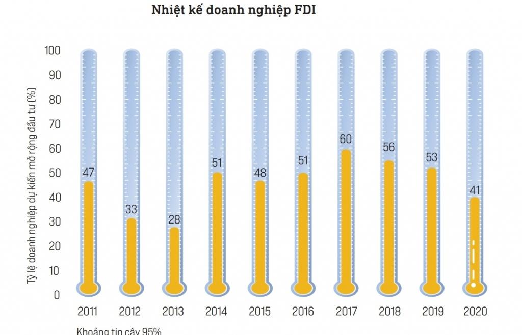 PCI 2020 cảnh báo quy mô doanh nghiệp FDI giảm dần
