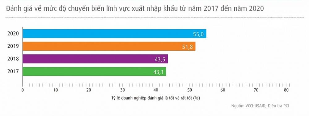 Đánh giá về mức độ chuyển biến của lĩnh vực xuất nhập khẩu từ 2017-2020.