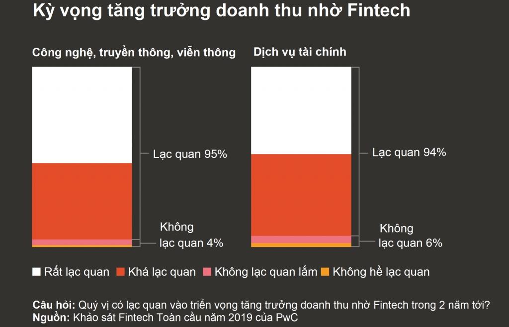 Doanh nghiệp đã áp dụng Fintech đang thay đổi thị trường