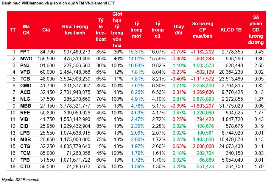 Các quỹ ETF mua bán thế nào với danh mục HoSE-Index mới?