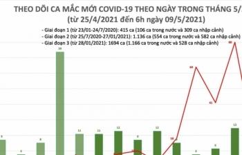 Việt Nam ghi nhận thêm 15 ca mắc Covid-19 mới trong cộng đồng