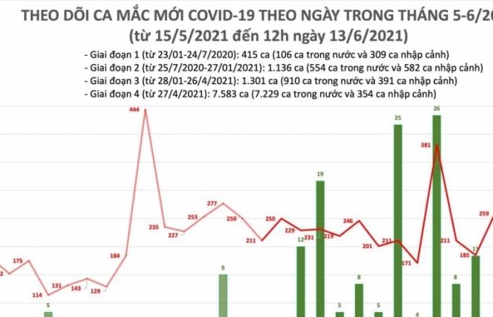 Trưa ngày 23/6, cả nước ghi nhận 98 ca mắc Covid-19 mới