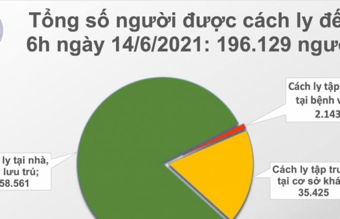 Sáng 14/6, cả nước có 92 ca mắc Covid-19 mới