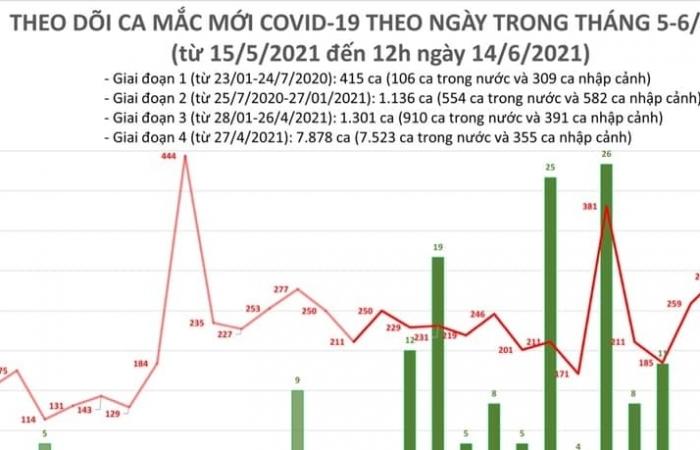 Trưa ngày 14/6, cả nước ghi nhận 100 ca mắc Covid-19 mới