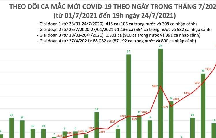 Ngày 24/7, cả nước có 7.968 ca mắc Covid-19 mới