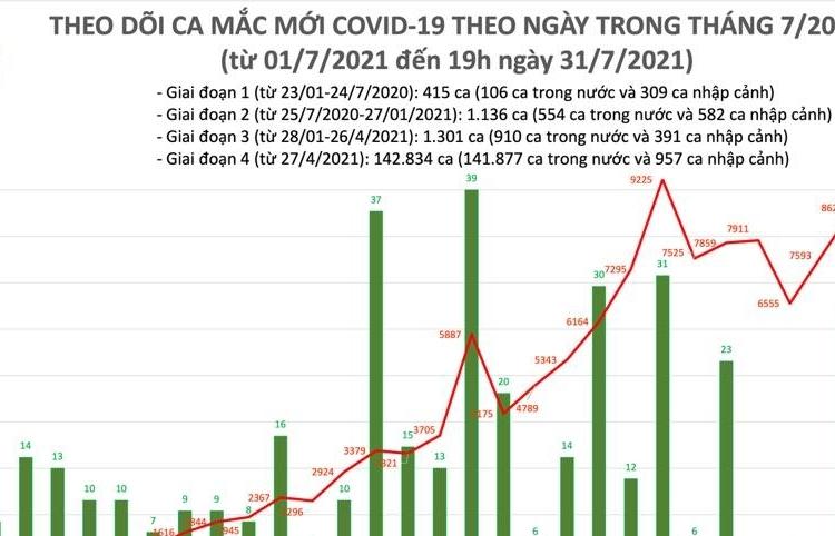Ngày 31/7, cả nước ghi nhận 8.624 ca mắc Covid-19 mới