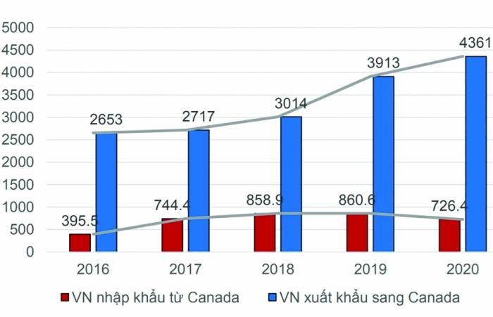Tận dụng ưu đãi để tăng cơ hội xuất khẩu sang Canada