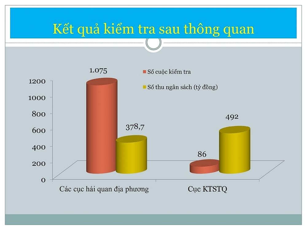 Biểu đồ: T.Bình