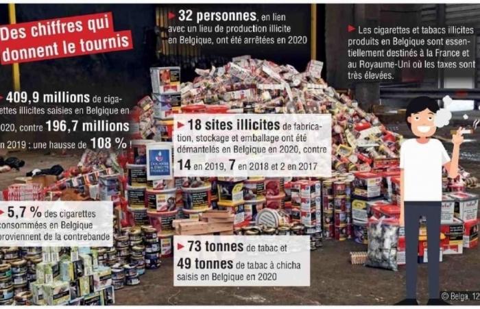 Hải quan Bỉ phá vỡ nhiều đường dây buôn lậu thuốc lá