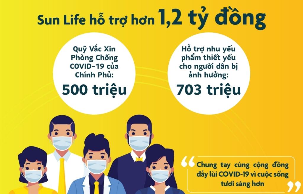 Sun Life Việt Nam đóng góp hơn 1,2 tỷ đồng vào quỹ phòng, chống dịch COVID-19