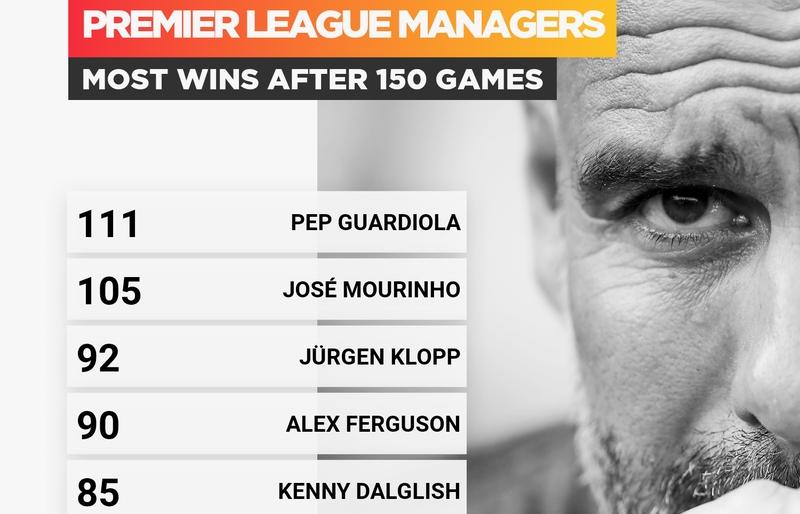 HLV Guardiola xô đổ kỷ lục của Mourinho và huyền thoại Sir Alex