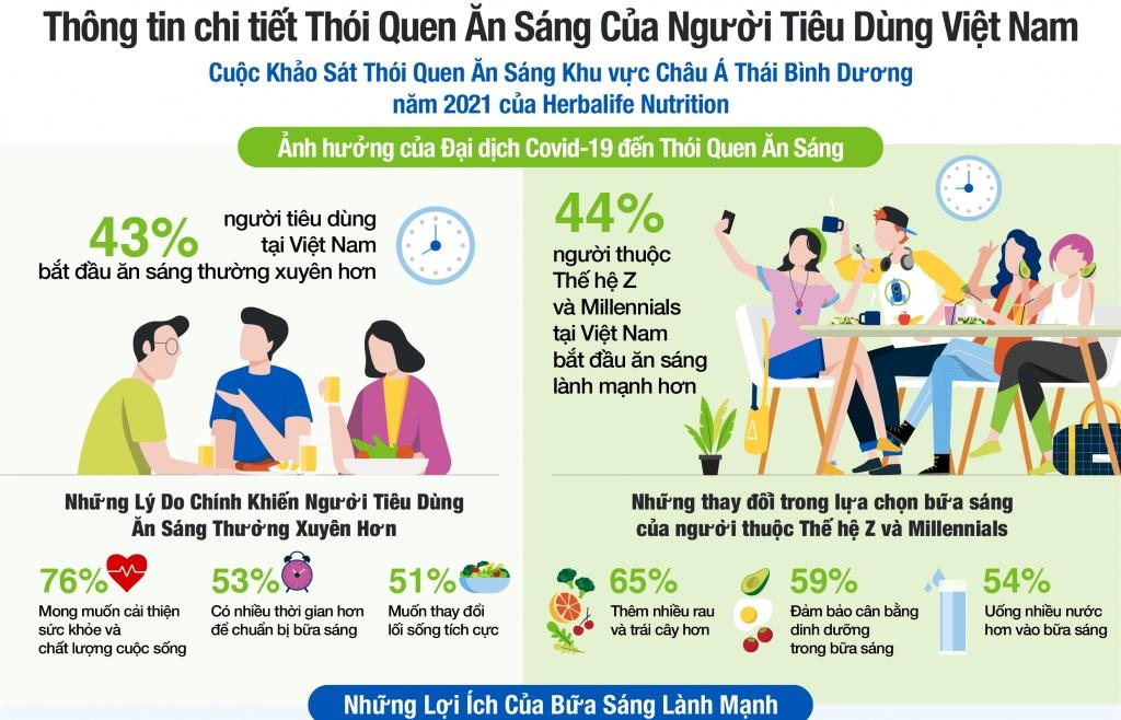 Khảo sát của Herbalife Nutrition: Động lực cho người tiêu dùng Việt Nam có thói quen ăn sáng thường xuyên hơn