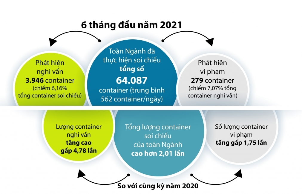 Infographics: Lượng container soi chiếu cao hơn 2,01 lần