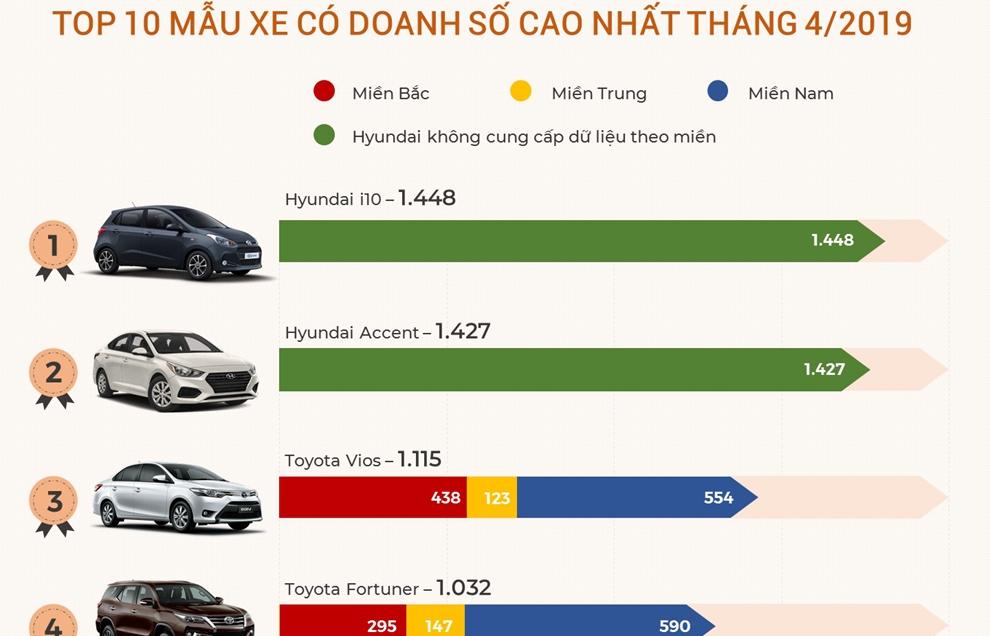 Infographics: Top 10 mẫu xe bán chạy nhất Việt Nam trong tháng 4/2019