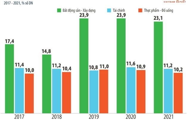 Ngân hàng chiếm ưu thế trong Top 10 doanh nghiệp lợi nhuận tốt nhất Việt Nam năm 2021