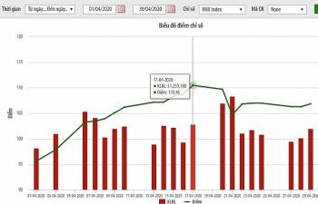 Khối lượng giao dịch cổ phiếu niêm yết trên HNX giảm gần 30%